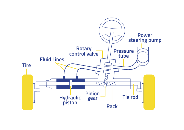 Rack And Pinion System With Power Steering
